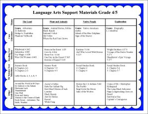 lang arts support materials 45a