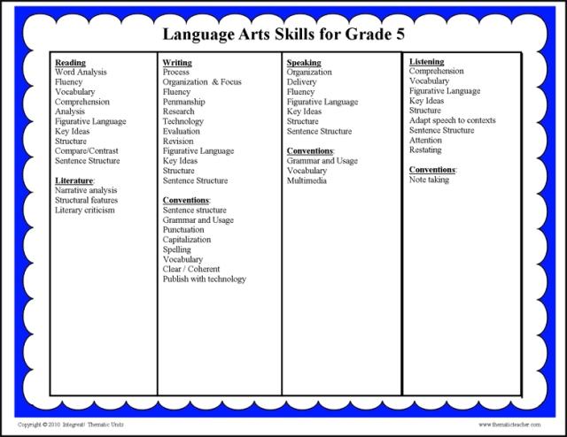 Lang-Arts-Skills-2014-a