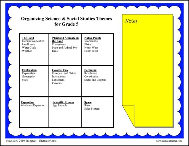 Organizing-Themes