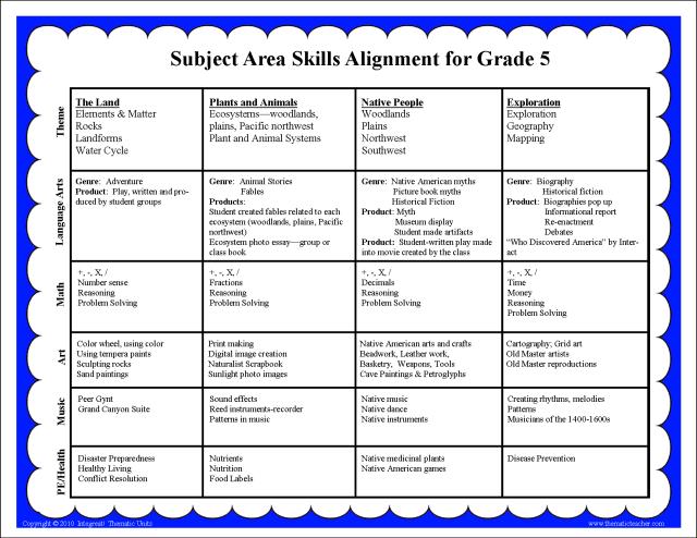 Subject Area Alignment Grade 5 b
