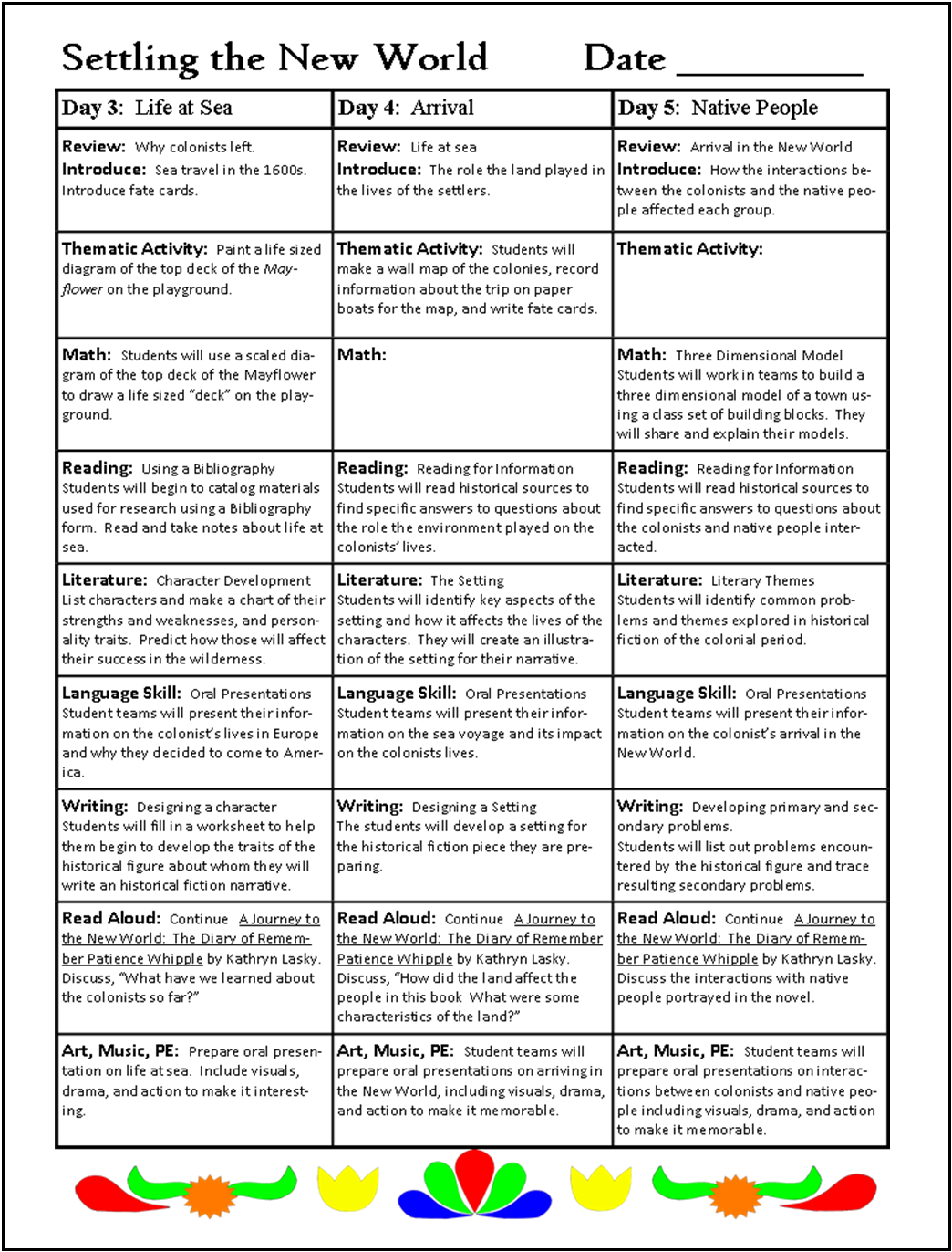 Planning a Thematic Unit | Thematic Teacher